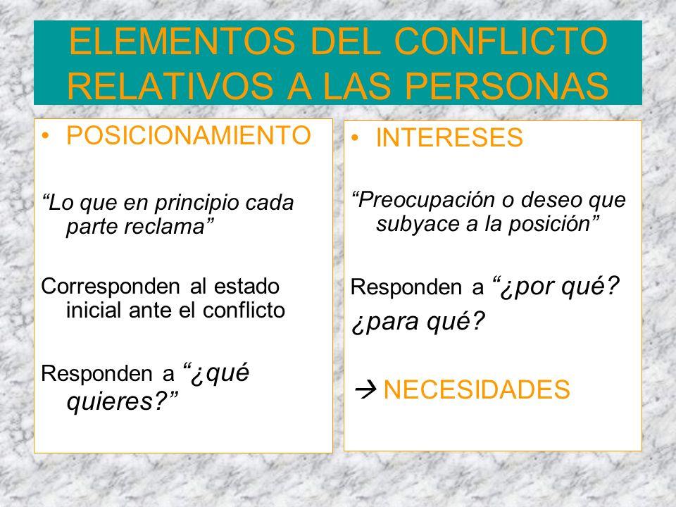 ELEMENTOS DEL CONFLICTO RELATIVOS A LAS PERSONAS
