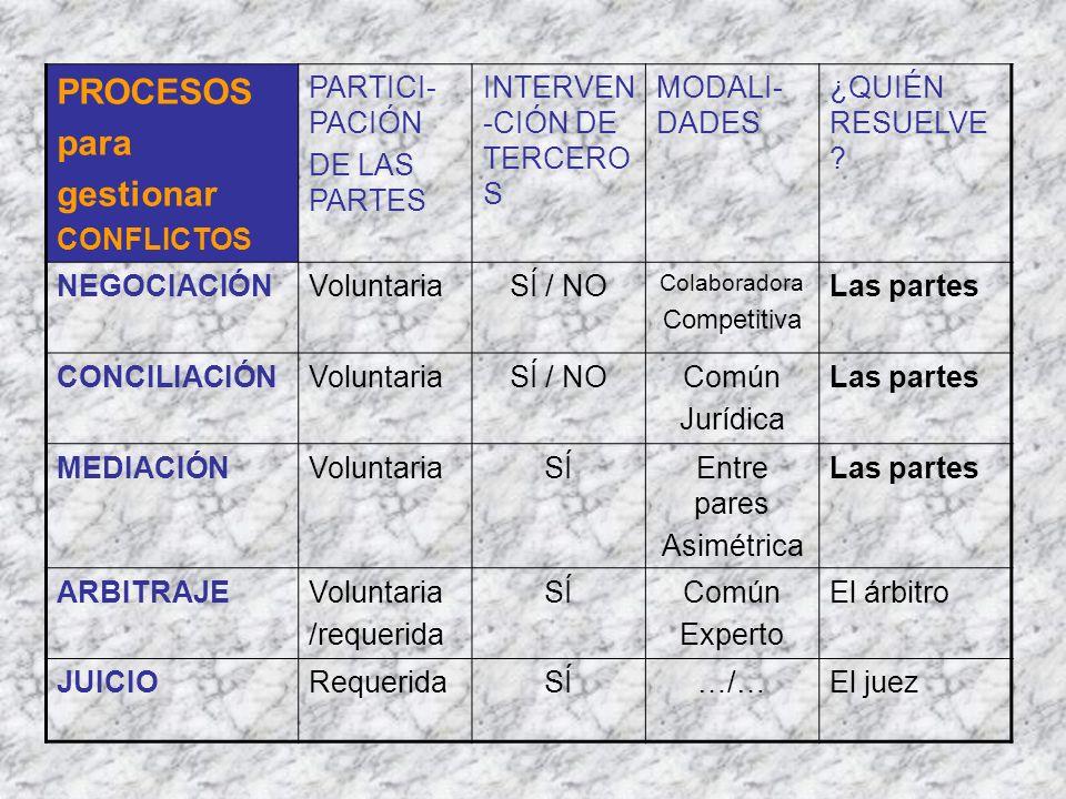 PROCESOS para gestionar CONFLICTOS PARTICI-PACIÓN DE LAS PARTES