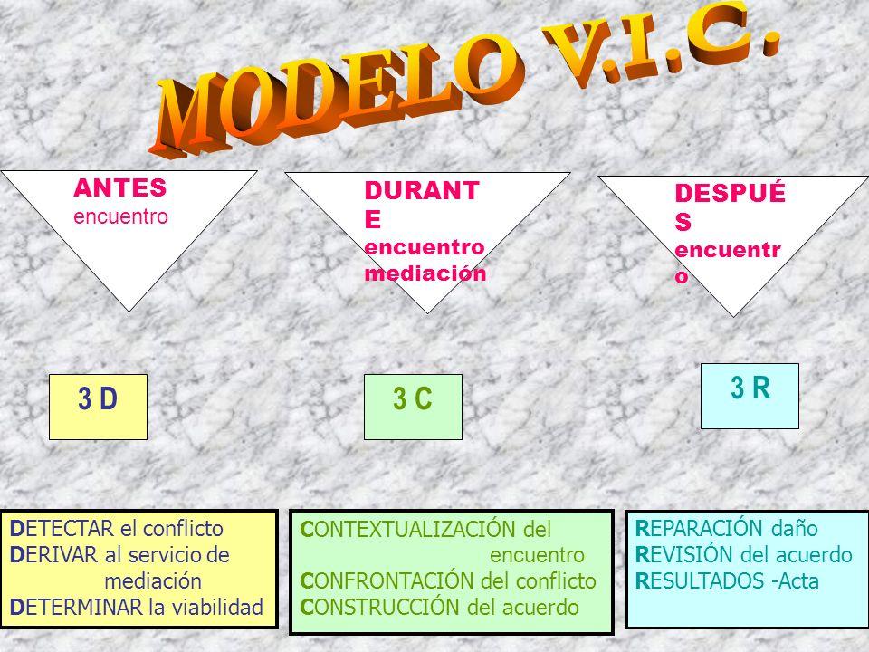 MODELO V.I.C. 3 R 3 D 3 C ANTES DURANTE DESPUÉS encuentro encuentro