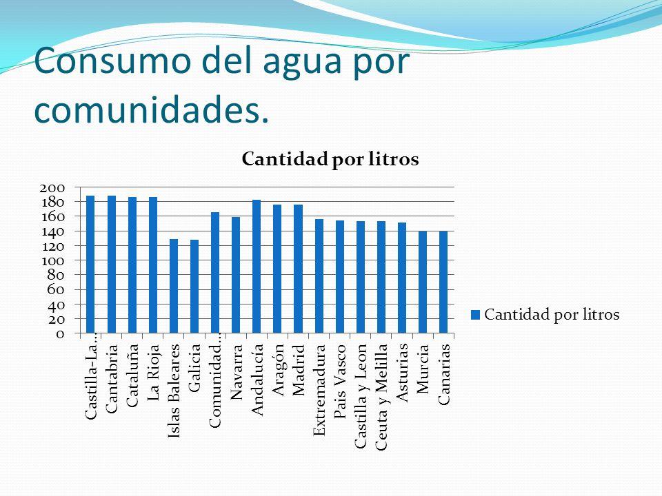 Consumo del agua por comunidades.