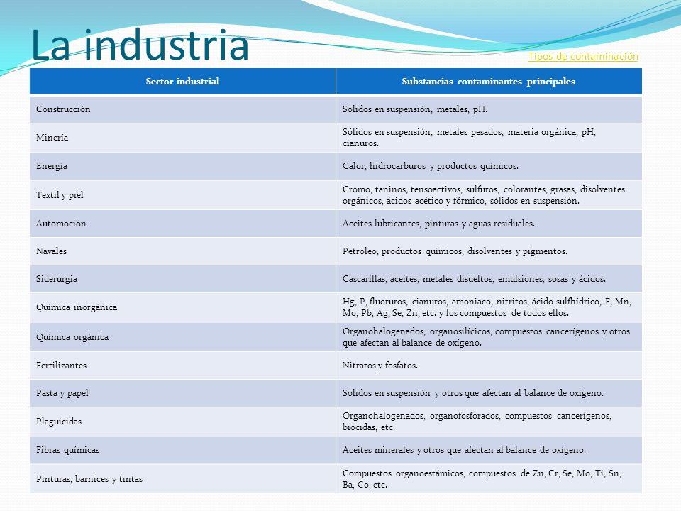 La industria Tipos de contaminación