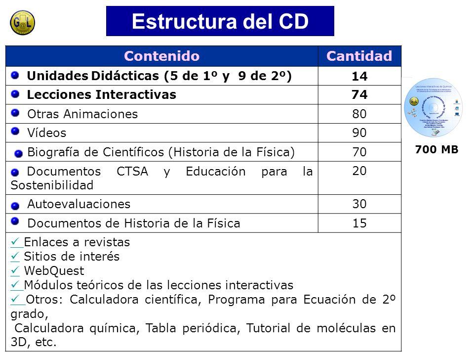 Estructura del CD Contenido Cantidad
