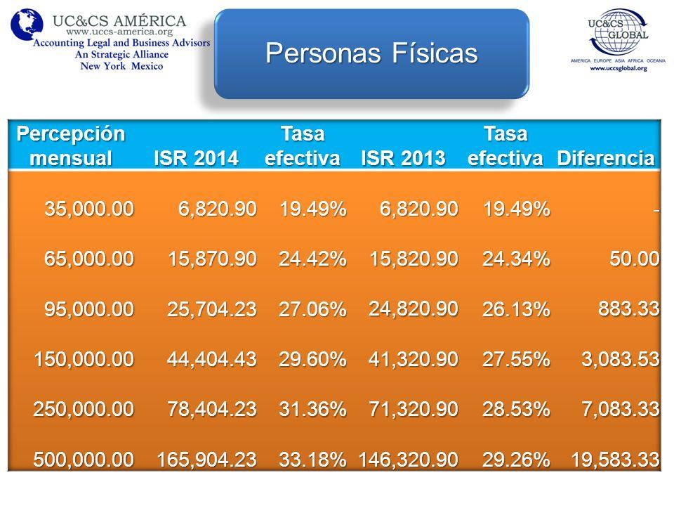 Personas Físicas Percepción mensual ISR 2014 Tasa efectiva ISR 2013