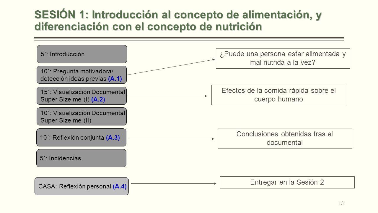 SESIÓN 1: Introducción al concepto de alimentación, y diferenciación con el concepto de nutrición