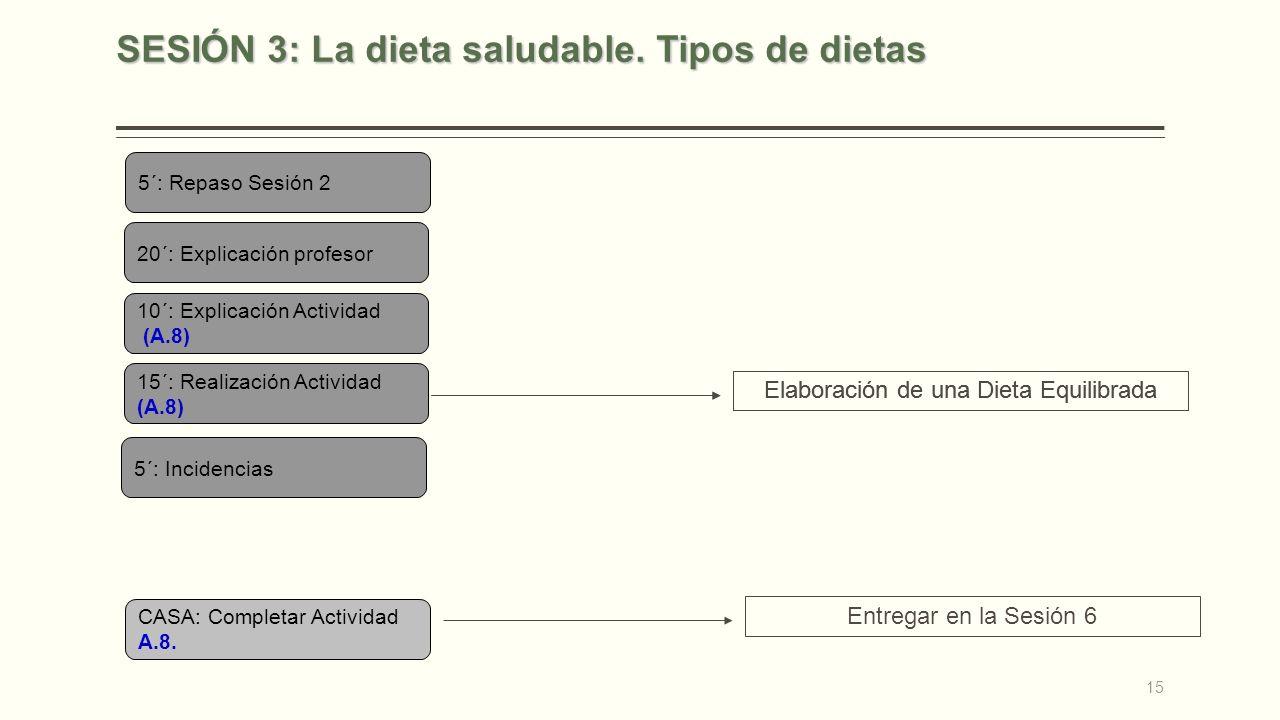 SESIÓN 3: La dieta saludable. Tipos de dietas
