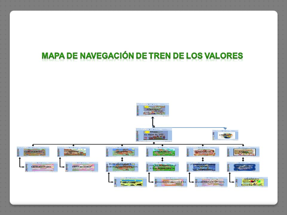 MAPA DE NAVEGACIÓN DE TREN DE LOS VALORES
