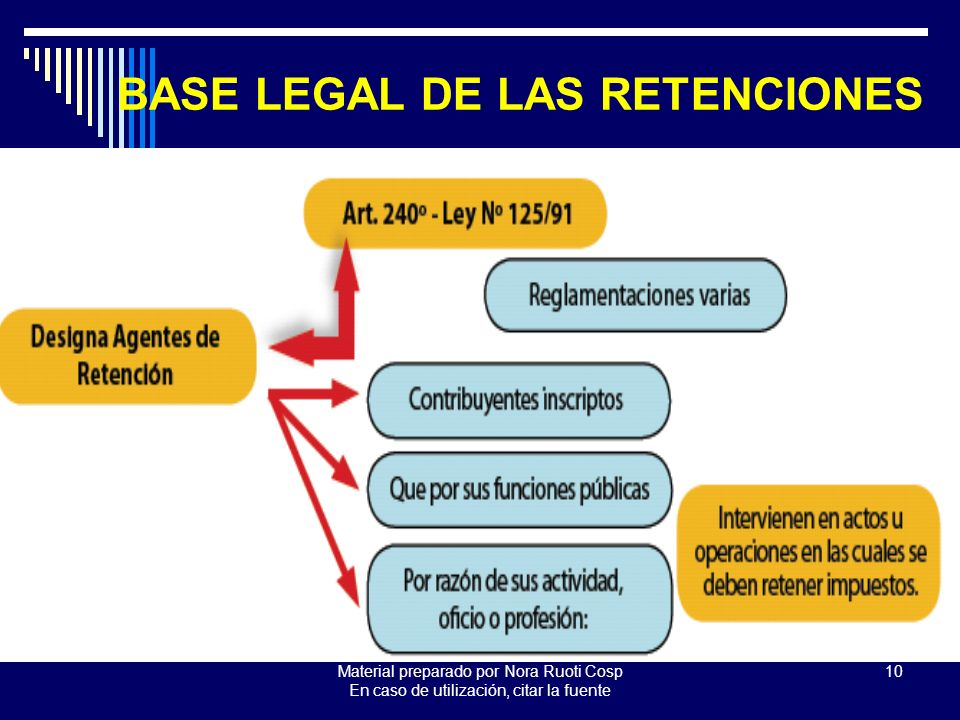 BASE LEGAL DE LAS RETENCIONES