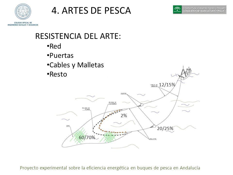 4. ARTES DE PESCA RESISTENCIA DEL ARTE: Red Puertas Cables y Malletas