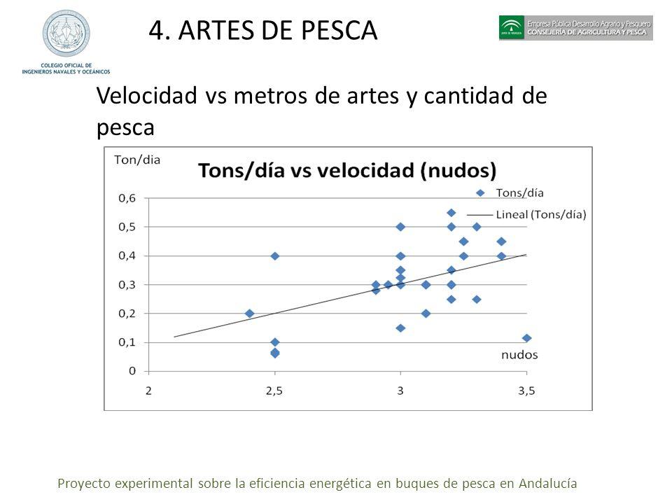 4. ARTES DE PESCA Velocidad vs metros de artes y cantidad de pesca