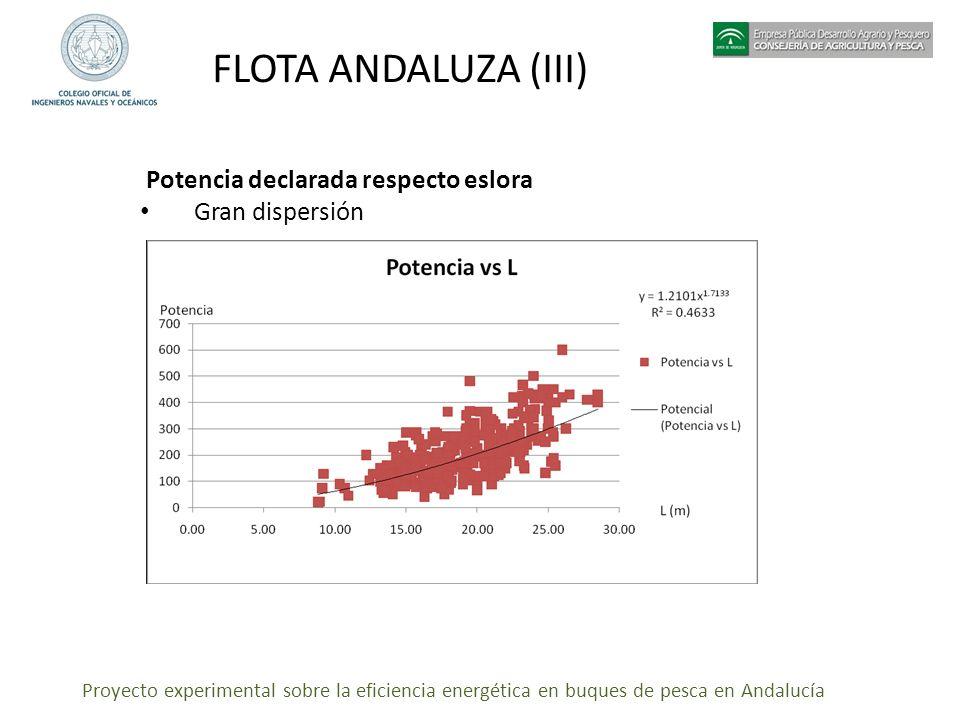 FLOTA ANDALUZA (III) Potencia declarada respecto eslora