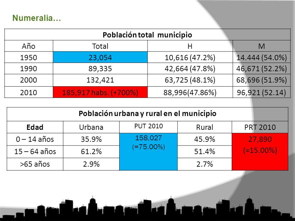 Población total municipio Población urbana y rural en el municipio