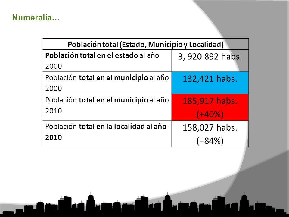 Población total (Estado, Municipio y Localidad)