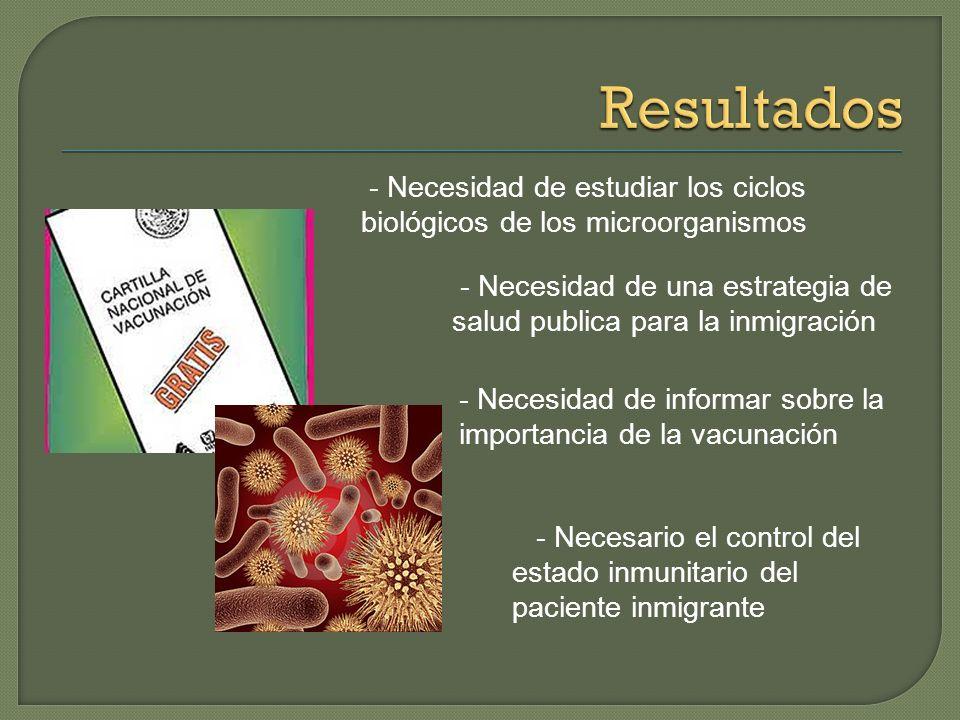 Resultados - Necesidad de estudiar los ciclos biológicos de los microorganismos. - Necesidad de una estrategia de salud publica para la inmigración.