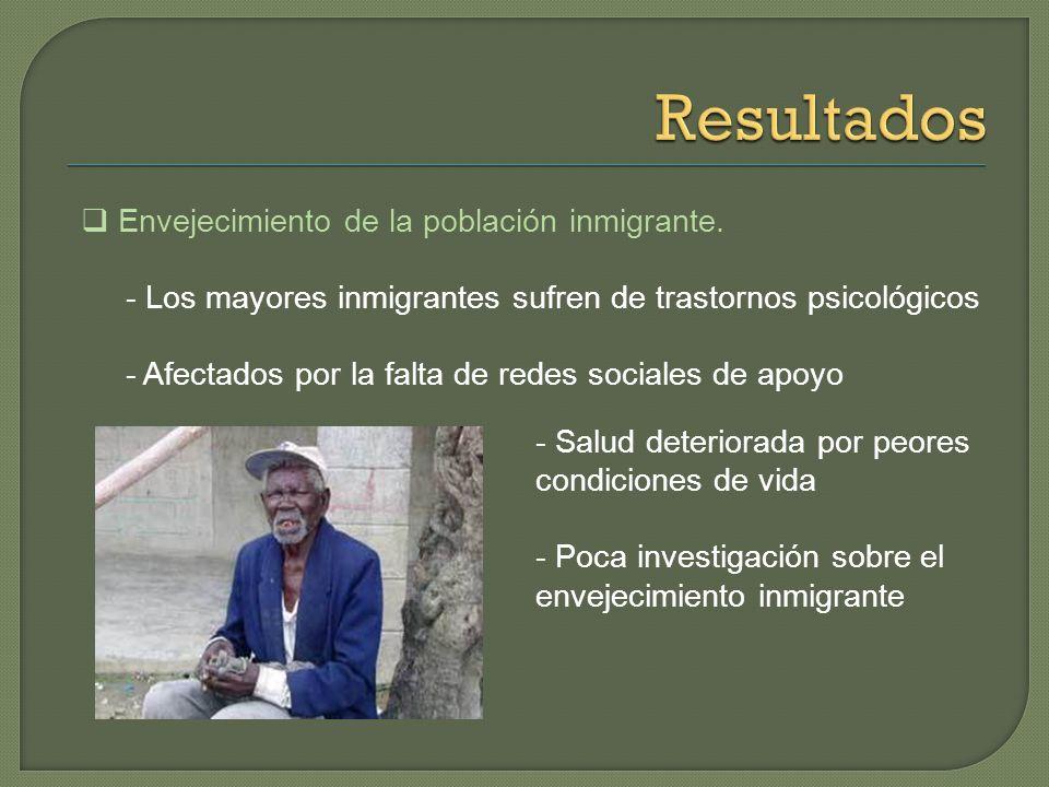 Resultados Envejecimiento de la población inmigrante.