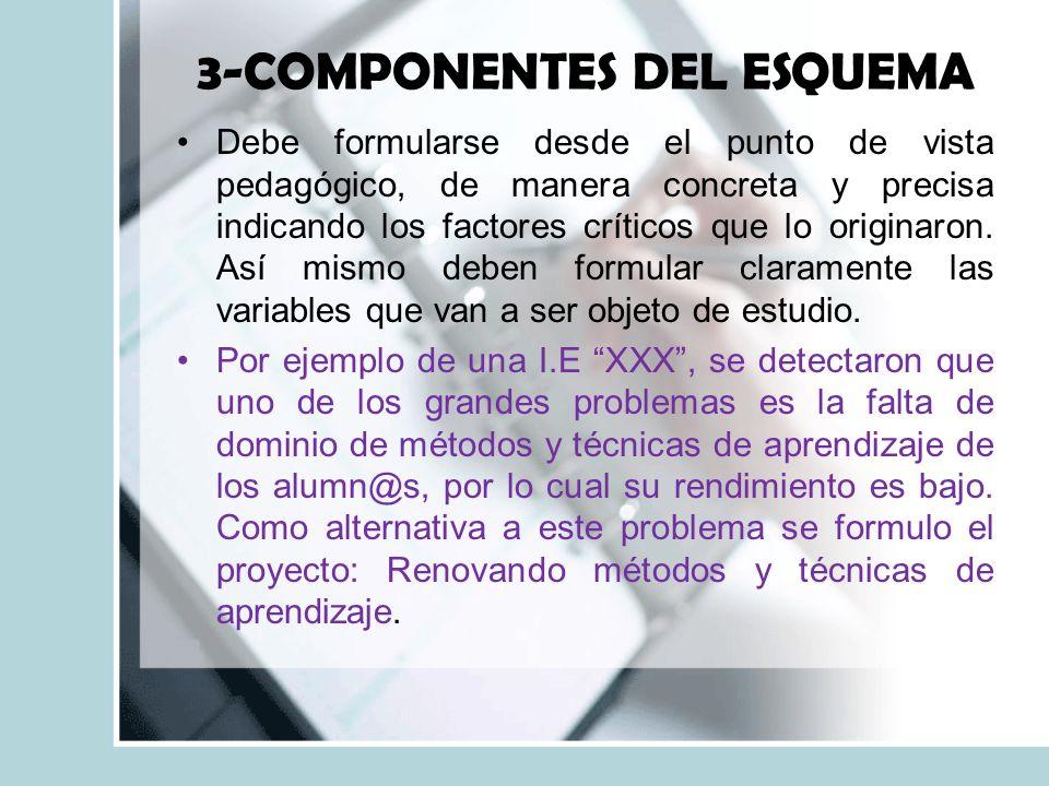 3-COMPONENTES DEL ESQUEMA