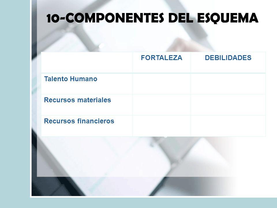 10-COMPONENTES DEL ESQUEMA