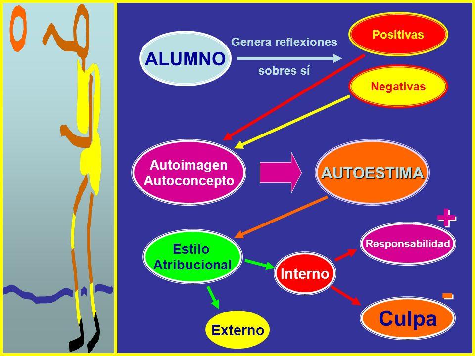 + - Culpa ALUMNO AUTOESTIMA Interno Externo Autoimagen Autoconcepto