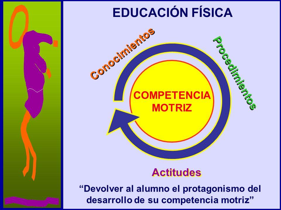 EDUCACIÓN FÍSICA Conocimientos Procedimientos Actitudes COMPETENCIA