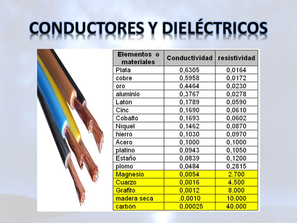 CONDUCTORES Y DIELÉCTRICOS