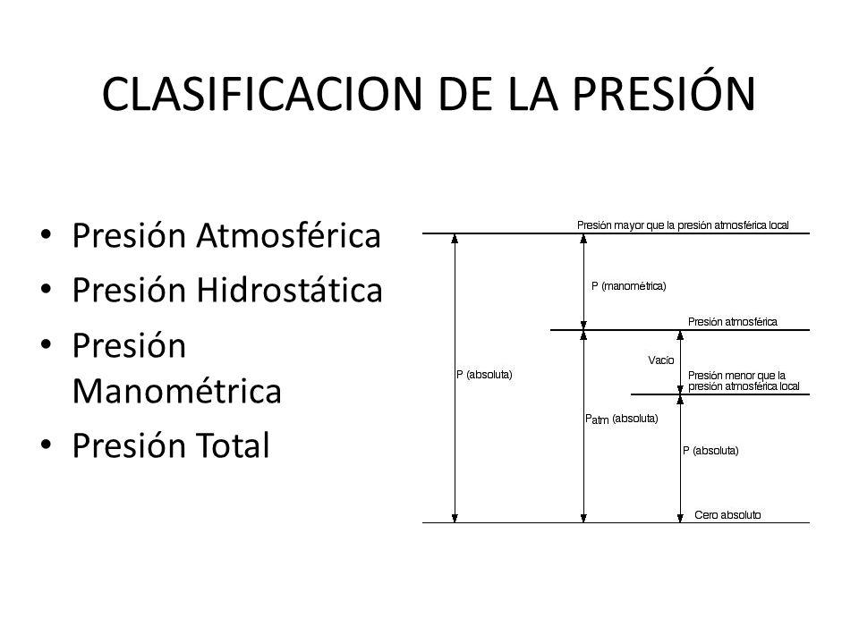 CLASIFICACION DE LA PRESIÓN
