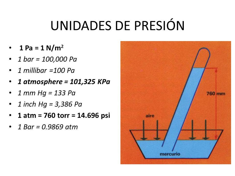 UNIDADES DE PRESIÓN 1 Pa = 1 N/m2 1 bar = 100,000 Pa