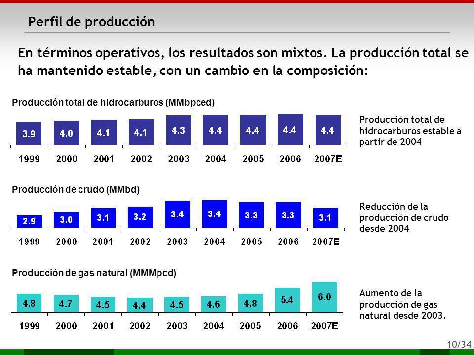 Perfil de producción En términos operativos, los resultados son mixtos. La producción total se ha mantenido estable, con un cambio en la composición: