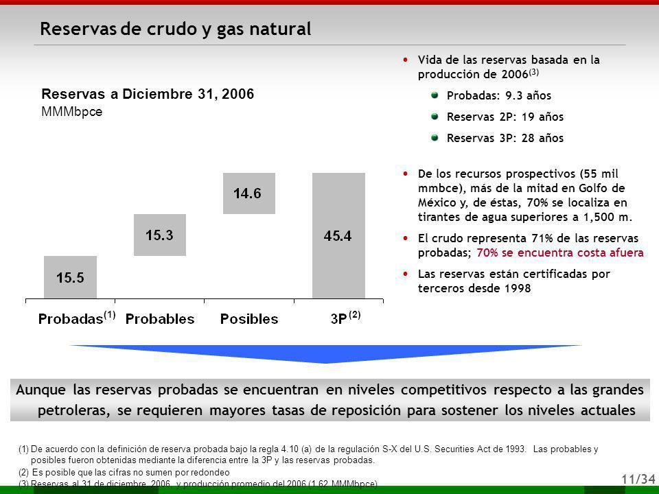 Reservas de crudo y gas natural