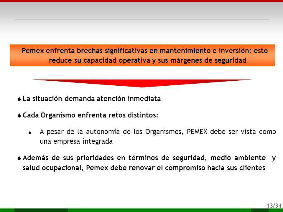 Pemex enfrenta brechas significativas en mantenimiento e inversión: esto reduce su capacidad operativa y sus márgenes de seguridad