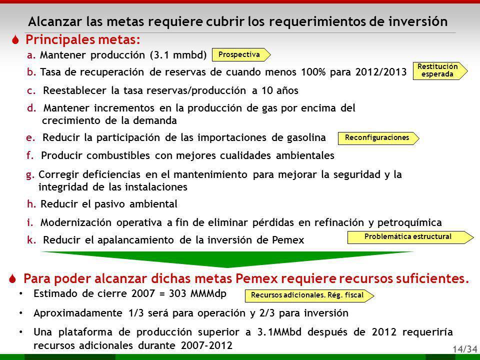 Problemática estructural Recursos adicionales. Rég. fiscal