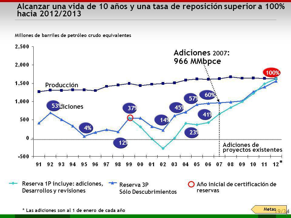 Alcanzar una vida de 10 años y una tasa de reposición superior a 100% hacia 2012/2013