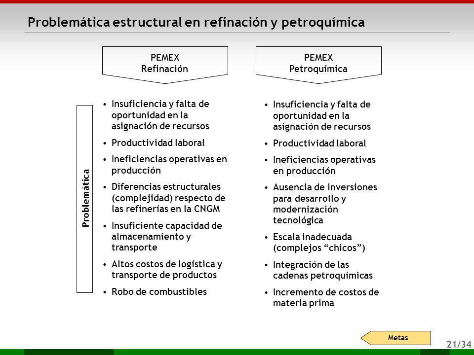 Problemática estructural en refinación y petroquímica
