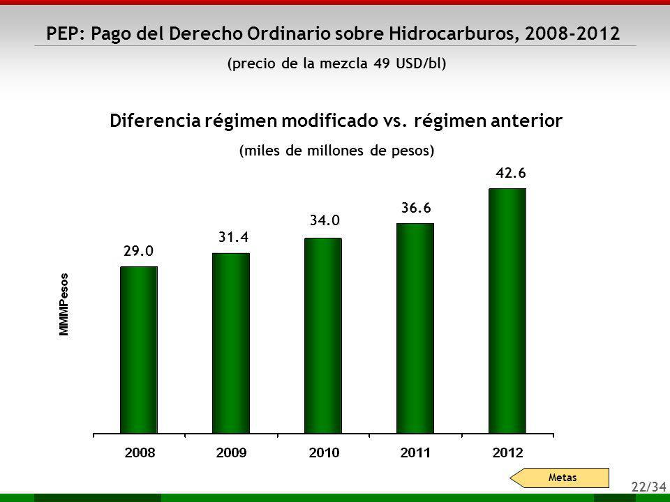 Diferencia régimen modificado vs. régimen anterior