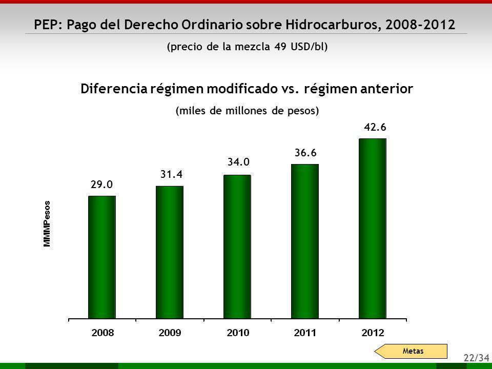 Diferencia régimen modificado vs. régimen anterior