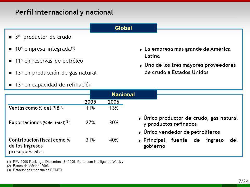 Perfil internacional y nacional