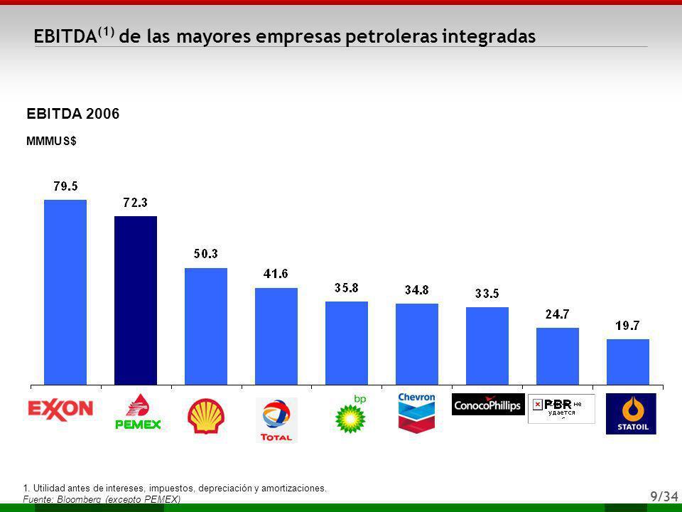 EBITDA(1) de las mayores empresas petroleras integradas