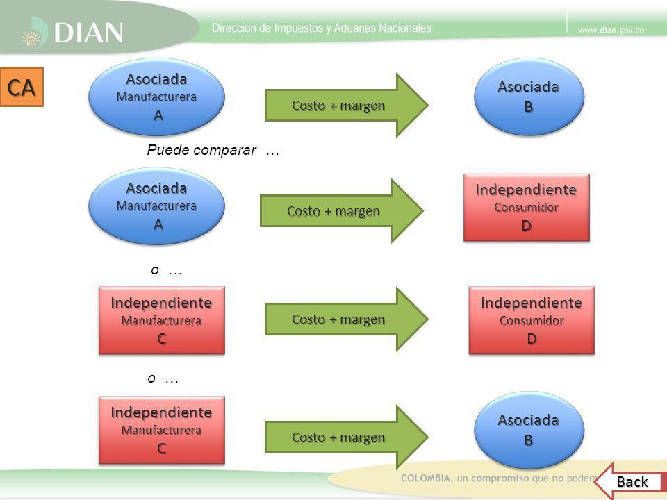 CA Asociada A Asociada B Asociada A Independiente D Independiente C