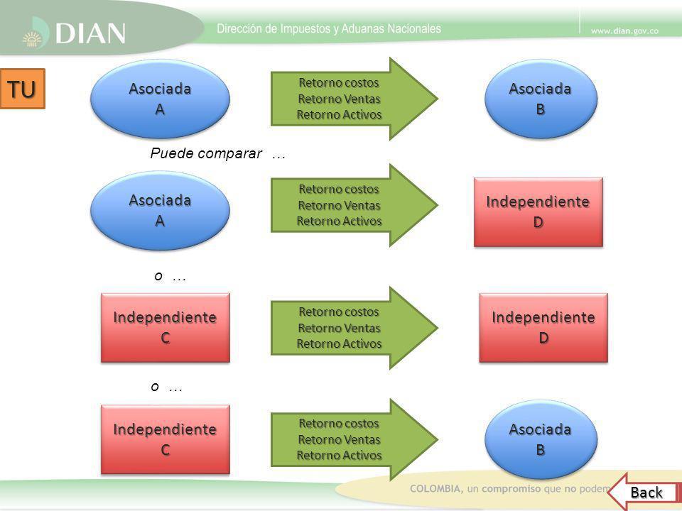 TU Asociada A Asociada B Asociada A Independiente D Independiente C