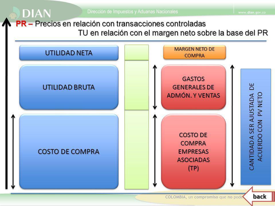 PR – Precios en relación con transacciones controladas