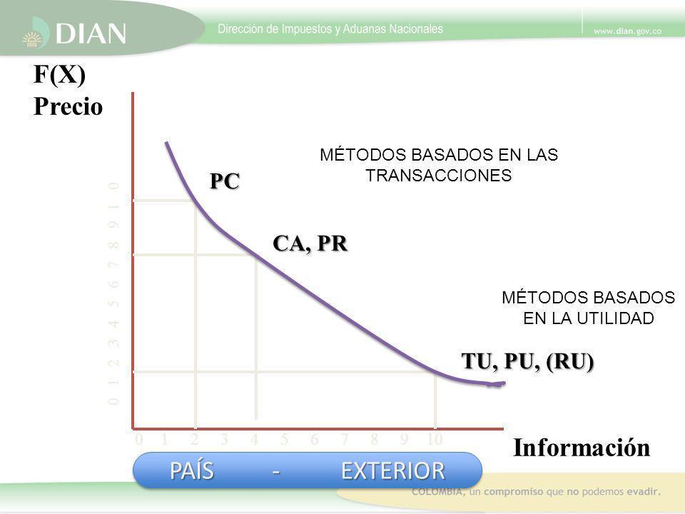 F(X) Precio Información PAÍS - EXTERIOR PC CA, PR TU, PU, (RU)