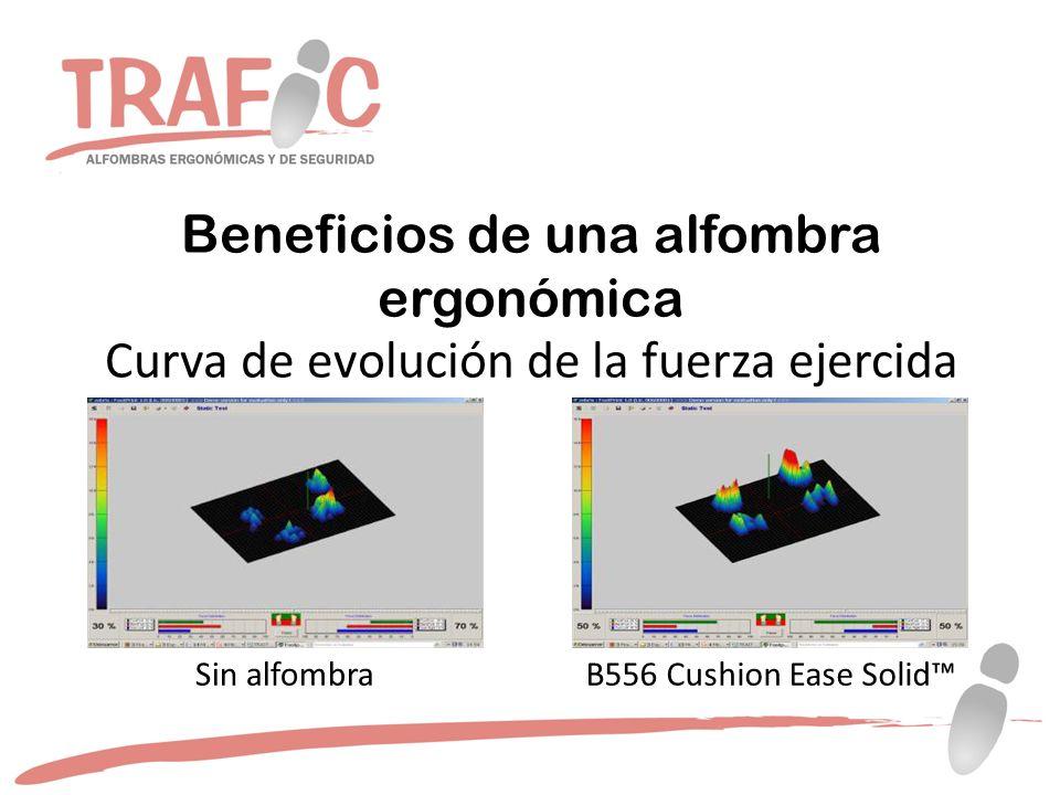 Beneficios de una alfombra ergonómica Curva de evolución de la fuerza ejercida