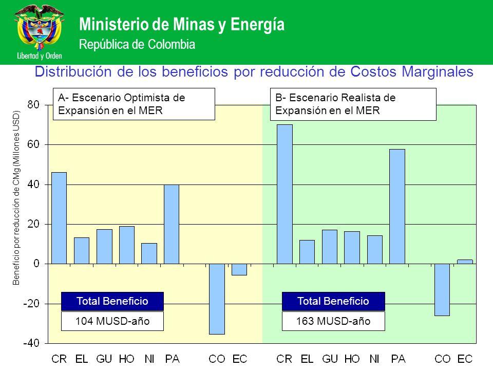 Distribución de los beneficios por reducción de Costos Marginales