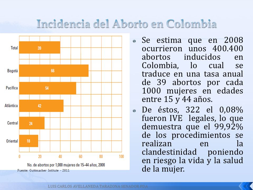 Incidencia del Aborto en Colombia
