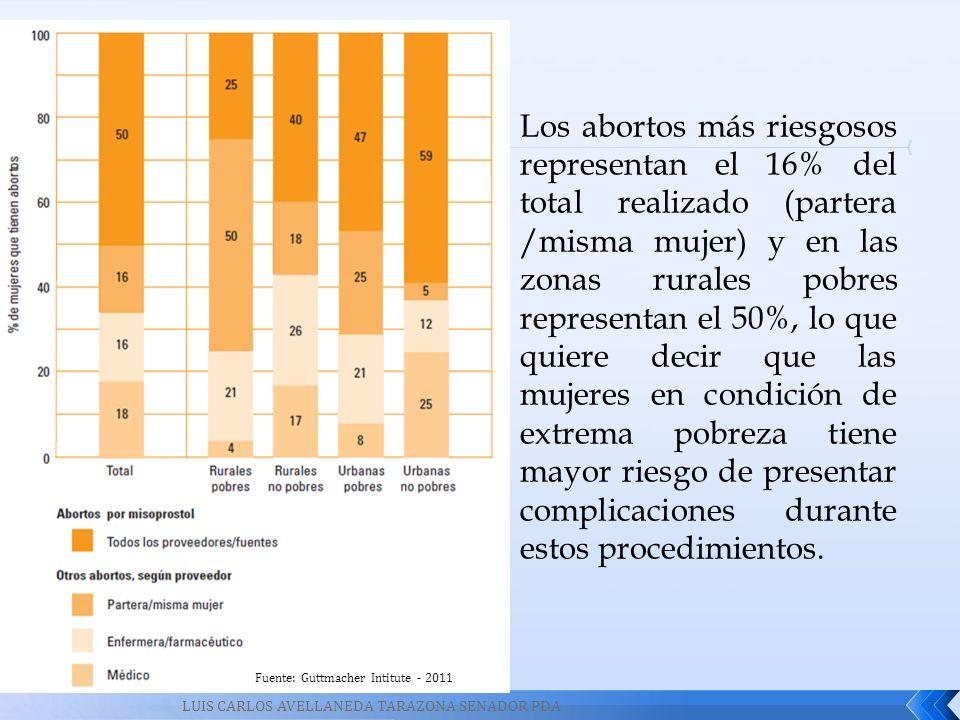 Los abortos más riesgosos representan el 16% del total realizado (partera /misma mujer) y en las zonas rurales pobres representan el 50%, lo que quiere decir que las mujeres en condición de extrema pobreza tiene mayor riesgo de presentar complicaciones durante estos procedimientos.