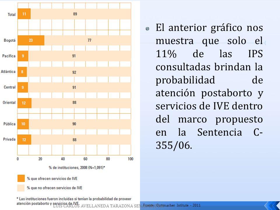 El anterior gráfico nos muestra que solo el 11% de las IPS consultadas brindan la probabilidad de atención postaborto y servicios de IVE dentro del marco propuesto en la Sentencia C-355/06.