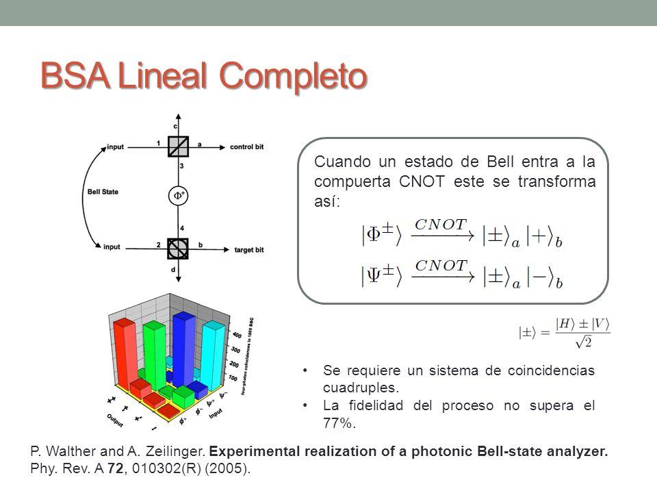 BSA Lineal Completo Cuando un estado de Bell entra a la compuerta CNOT este se transforma así: Se requiere un sistema de coincidencias cuadruples.