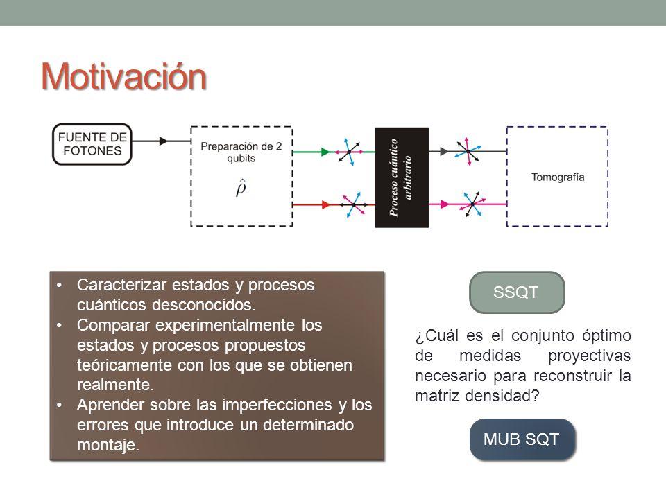 Motivación Caracterizar estados y procesos cuánticos desconocidos.
