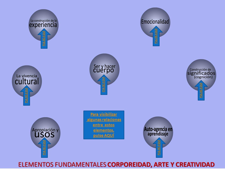 ELEMENTOS FUNDAMENTALES CORPOREIDAD, ARTE Y CREATIVIDAD