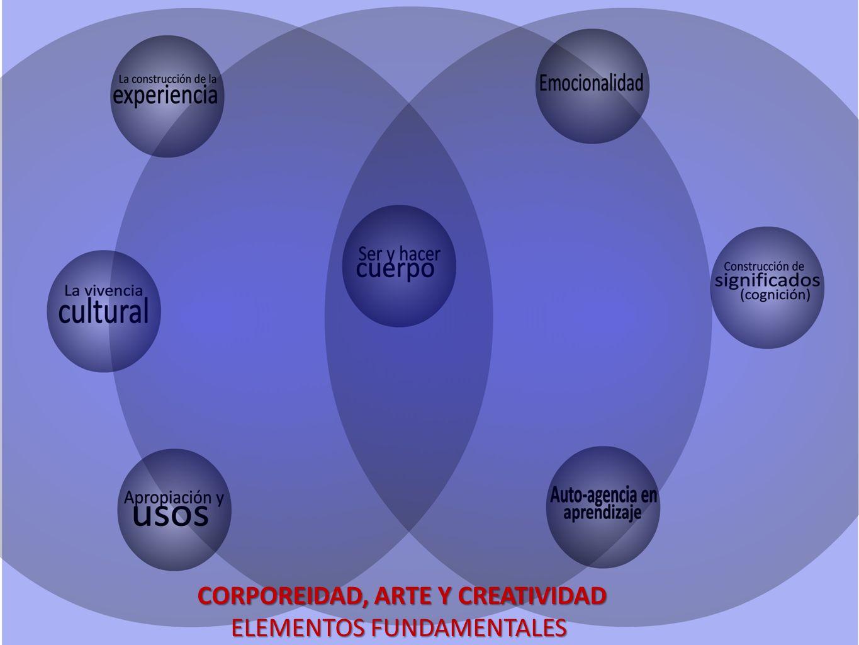 CORPOREIDAD, ARTE Y CREATIVIDAD ELEMENTOS FUNDAMENTALES