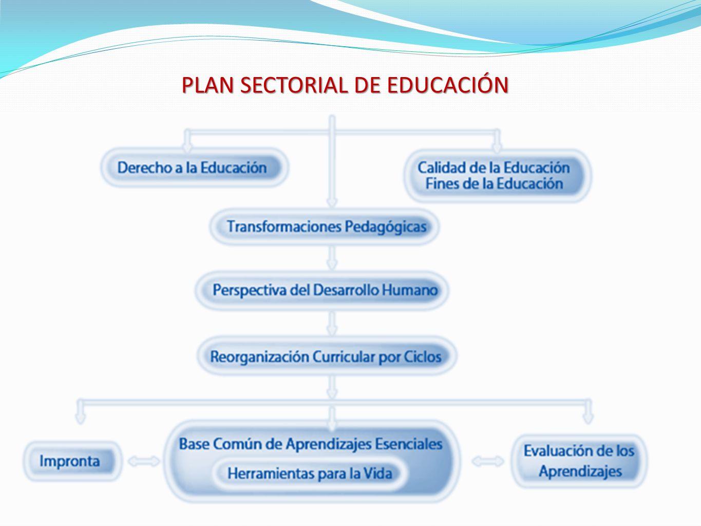 PLAN SECTORIAL DE EDUCACIÓN