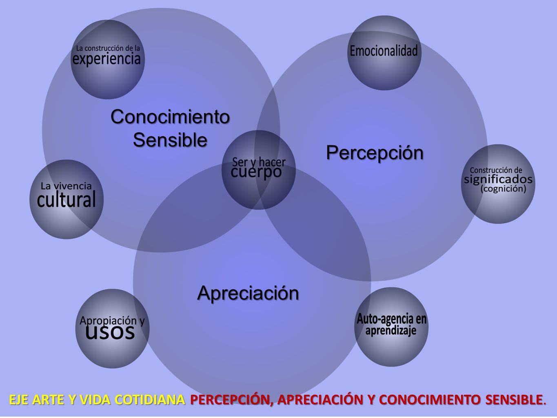 Conocimiento Sensible Percepción Apreciación